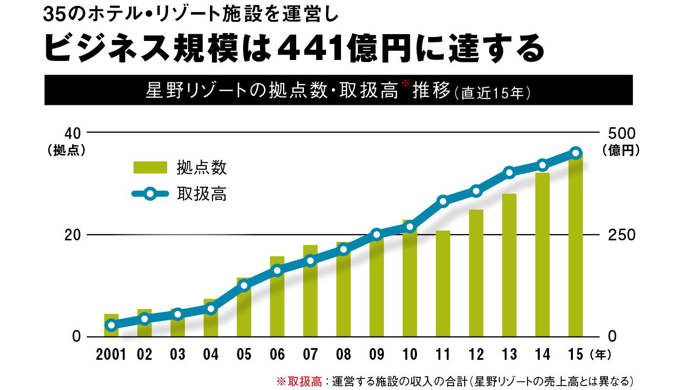 ——2015年の倒産企業の平均寿命は約24年(東京商工リサーチ調査)。経営者の多くは「長く続く会社にしたい」と考えますが、「社歴100年以上」はごくまれです。そのなかで創業から102年と、星野リゾートが長寿なのはなぜですか。
