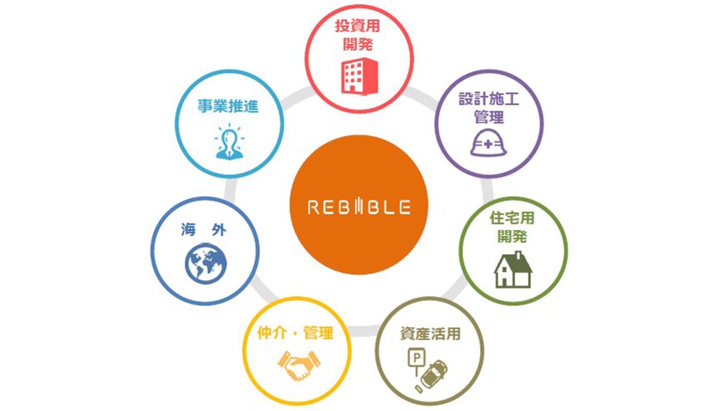 ——リバイブルが手がける7つの事業について、解説をお願いします。